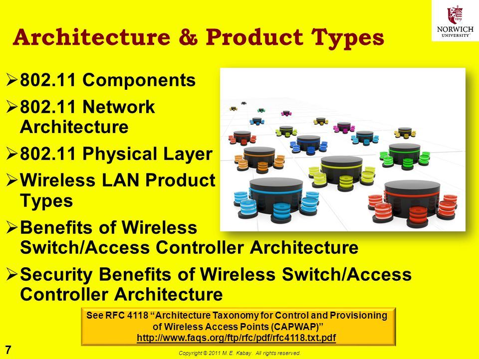 Architecture & Product Types
