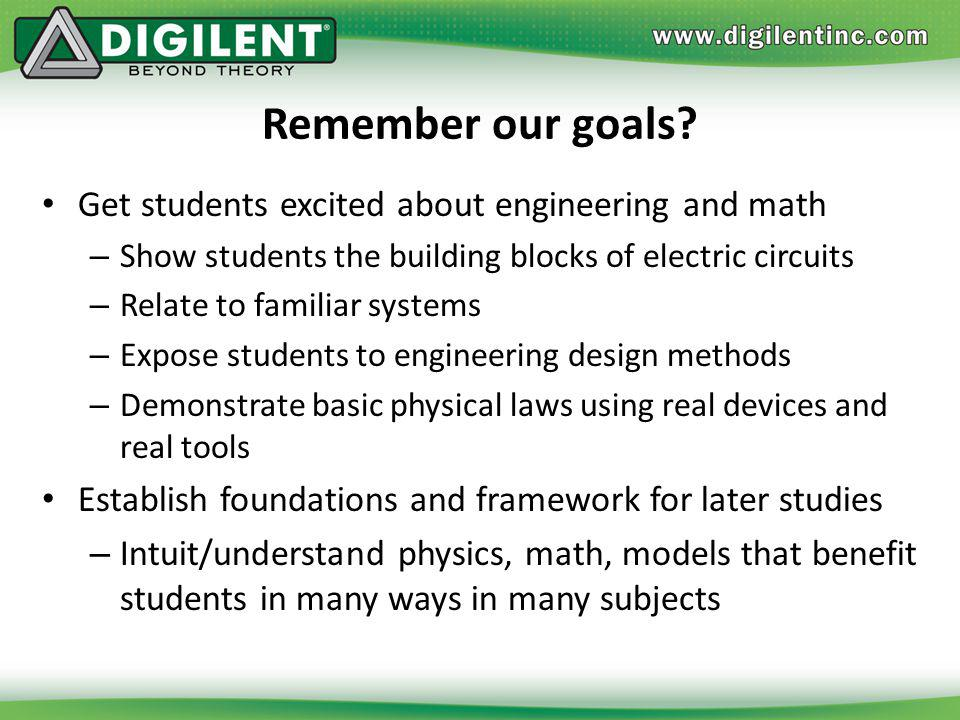 Remember our goals Get students excited about engineering and math