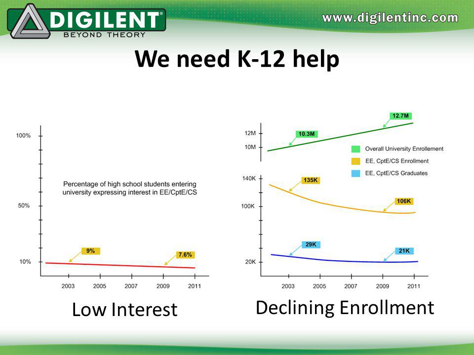 We need K-12 help Low Interest Declining Enrollment