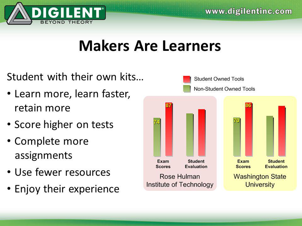Makers Are Learners Student with their own kits…