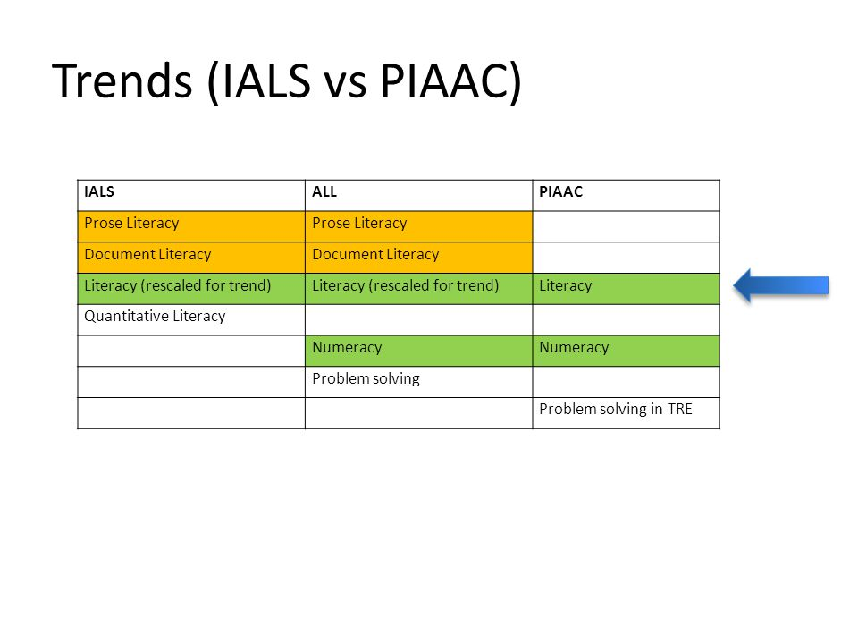 Trends (IALS vs PIAAC) IALS ALL PIAAC Prose Literacy Document Literacy