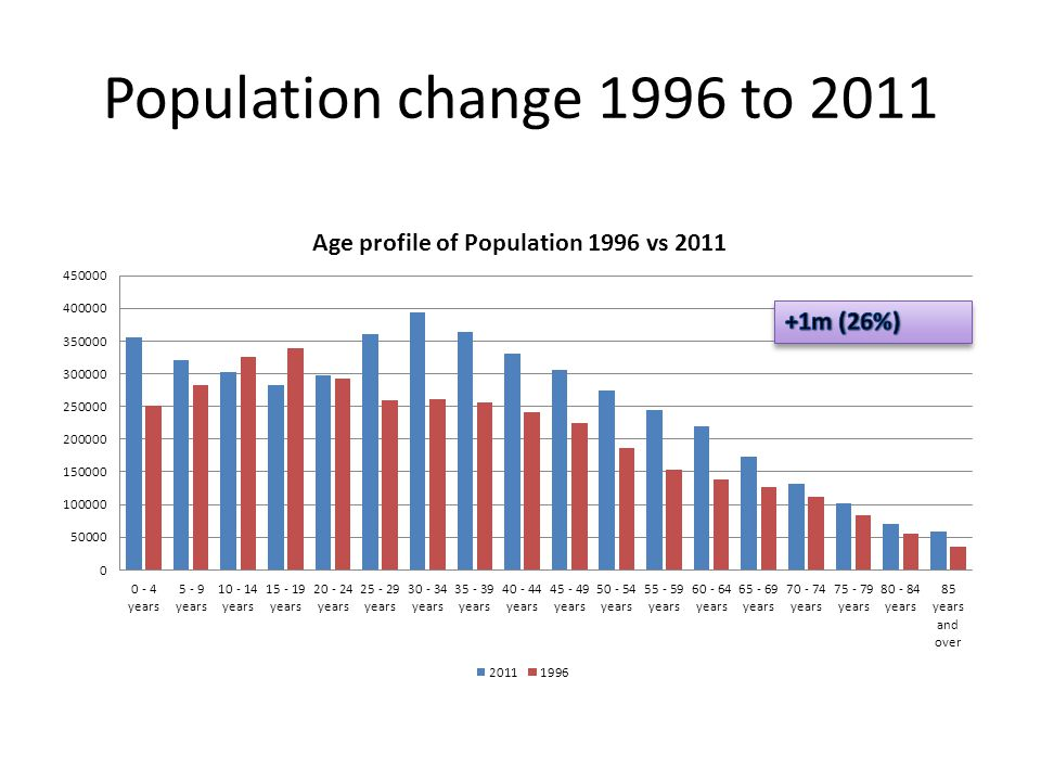 Population change 1996 to 2011 +1m (26%)