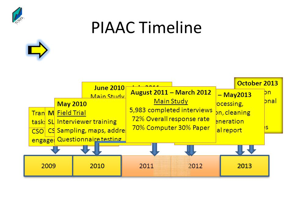 PIAAC Timeline October 2013 Publication International National &