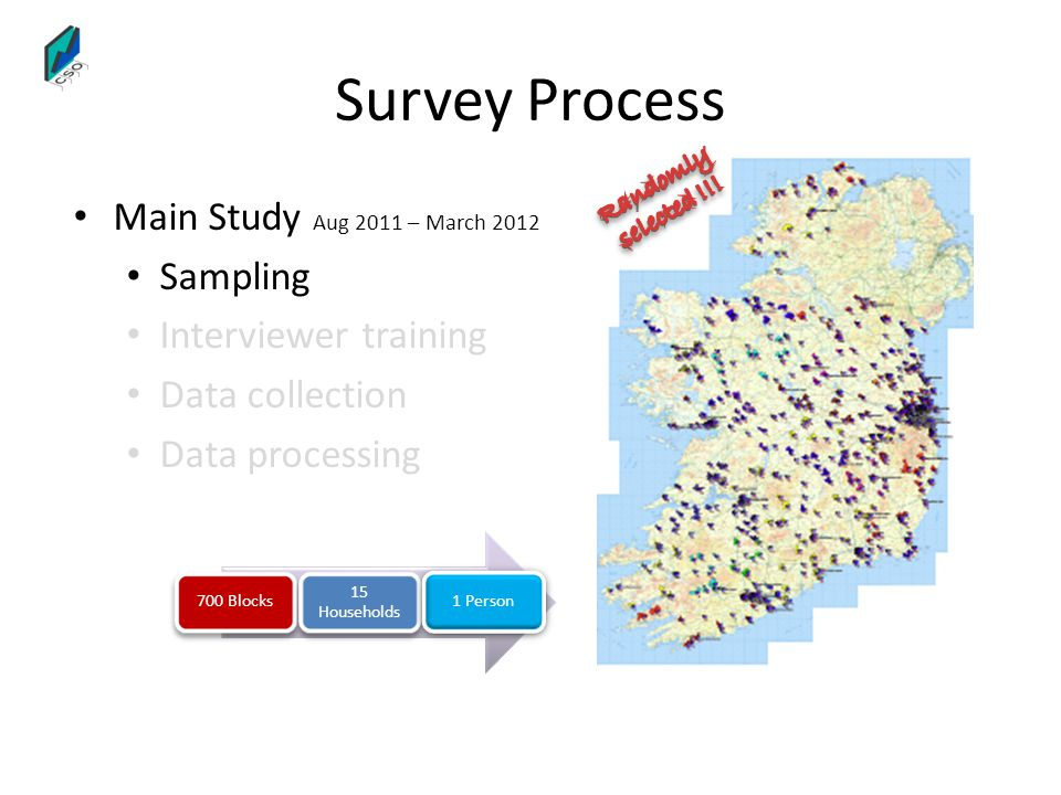 Survey Process Main Study Aug 2011 – March 2012 Sampling