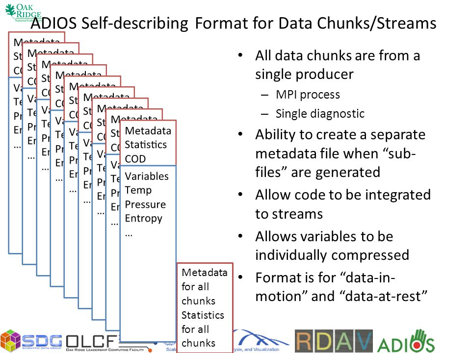 ADIOS Self-describing Format for Data Chunks/Streams