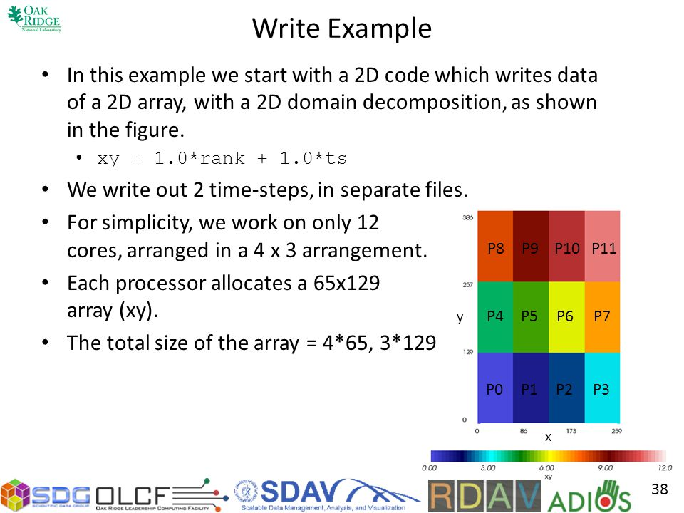 Write Example In this example we start with a 2D code which writes data of a 2D array, with a 2D domain decomposition, as shown in the figure.