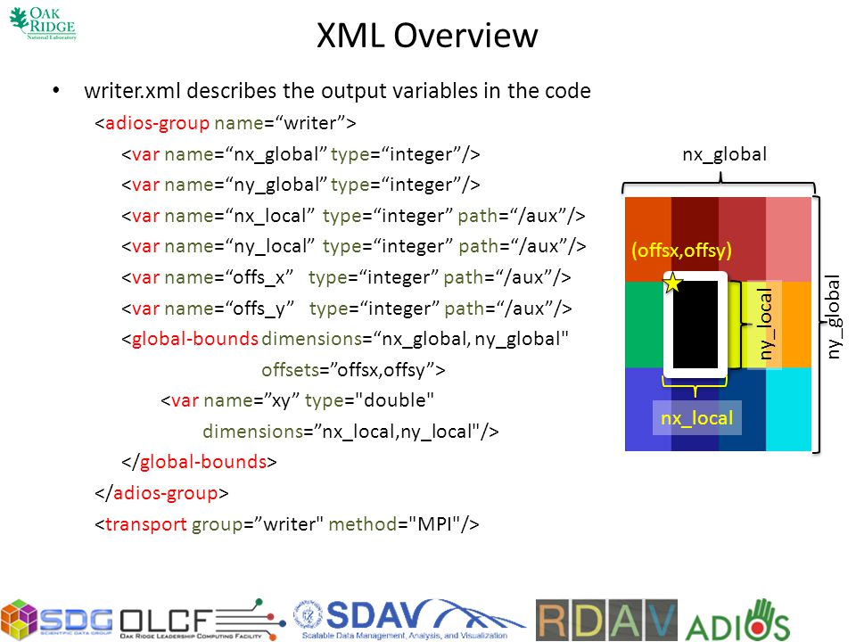 XML Overview writer.xml describes the output variables in the code