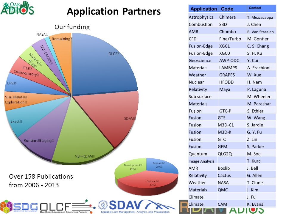 Application Partners Our funding Over 158 Publications