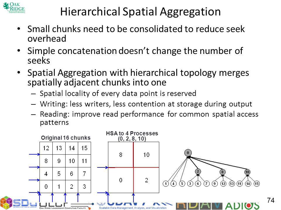 Hierarchical Spatial Aggregation