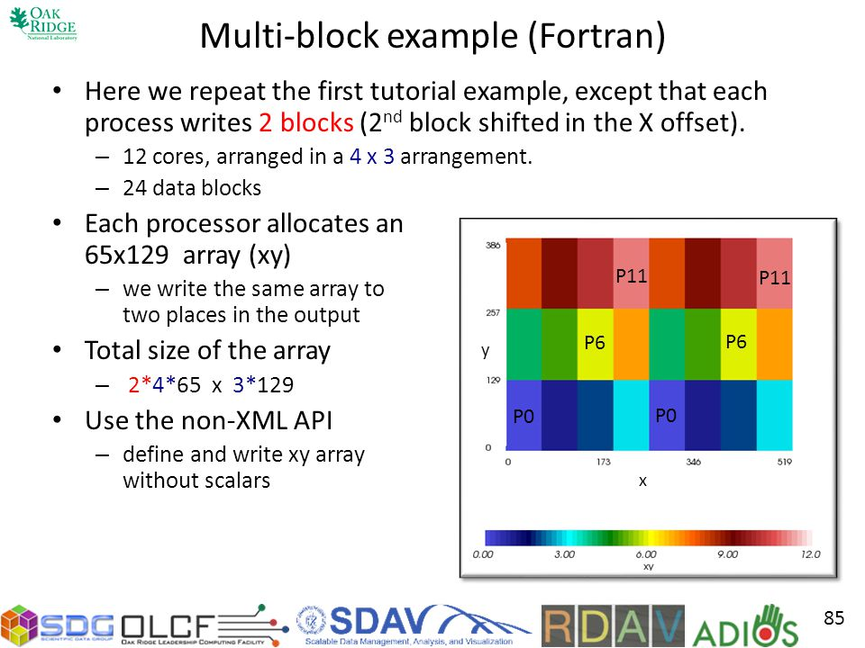 Multi-block example (Fortran)