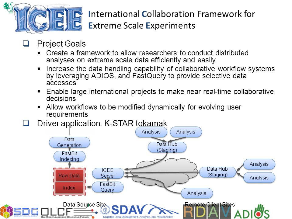 International Collaboration Framework for Extreme Scale Experiments