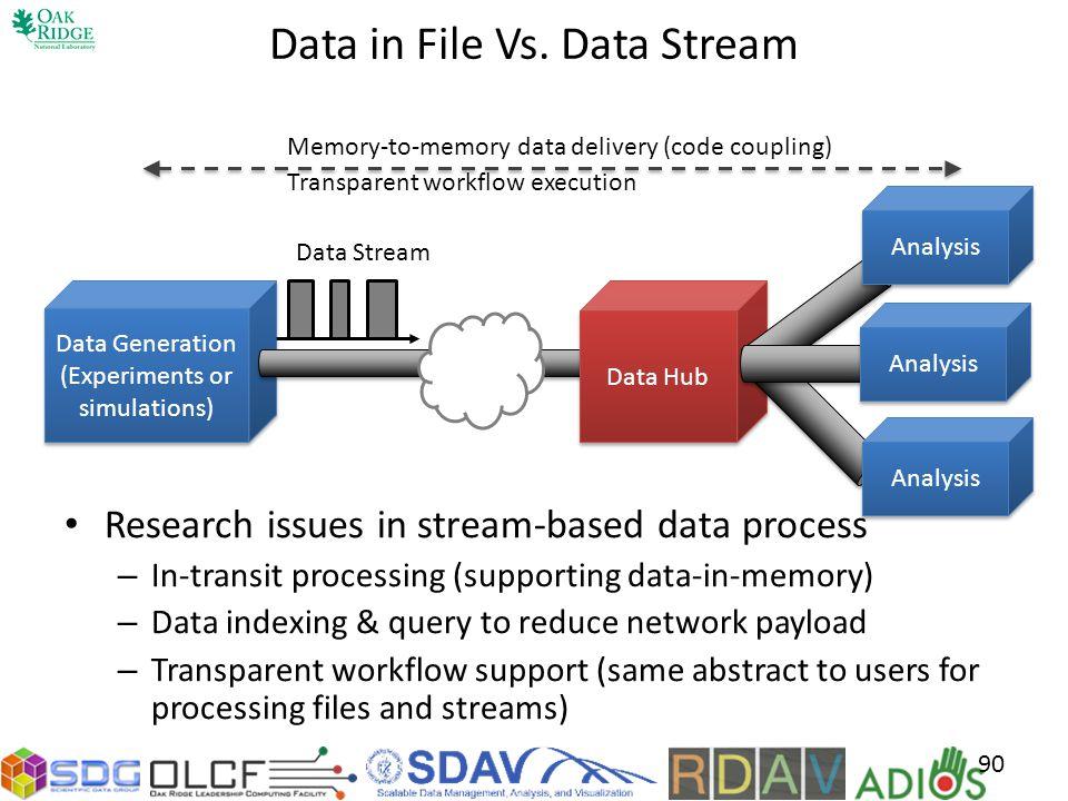 Data in File Vs. Data Stream