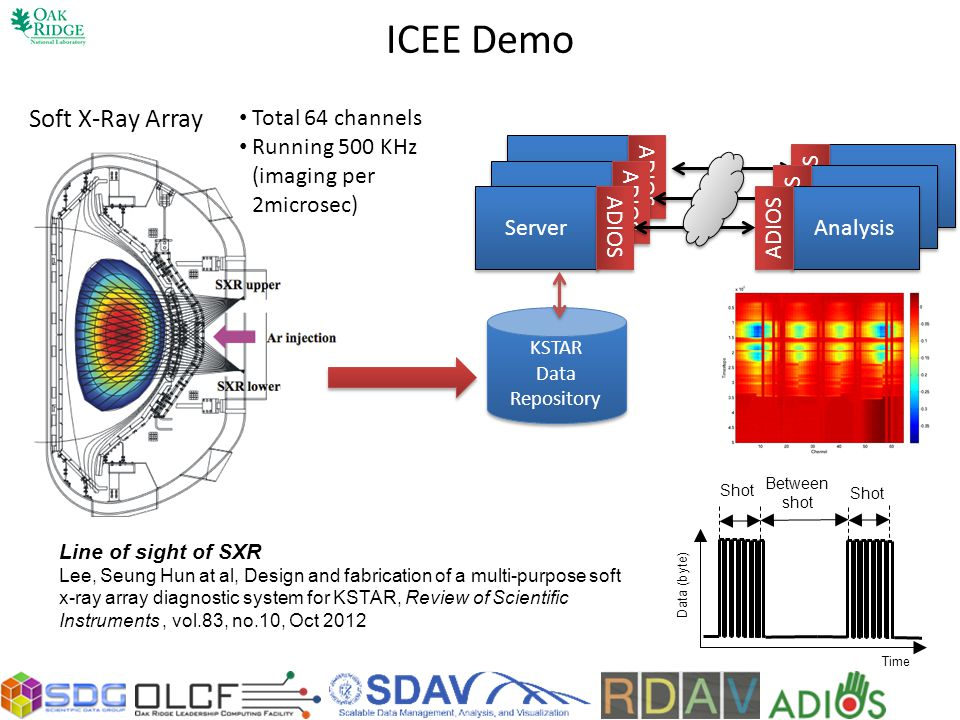 ICEE Demo Soft X-Ray Array Total 64 channels