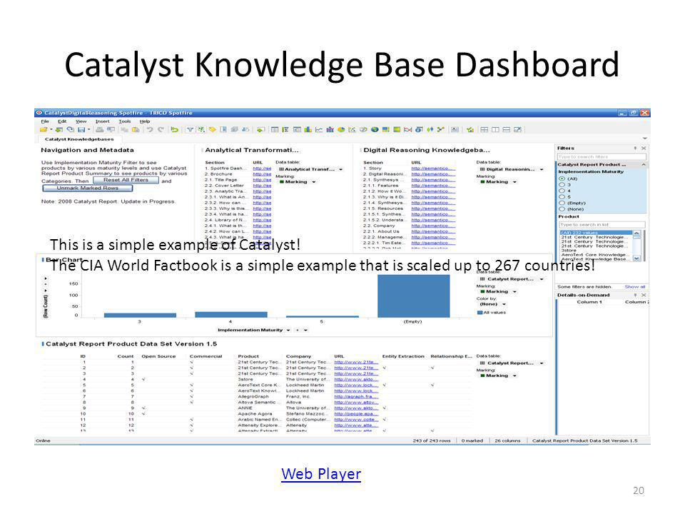 Catalyst Knowledge Base Dashboard