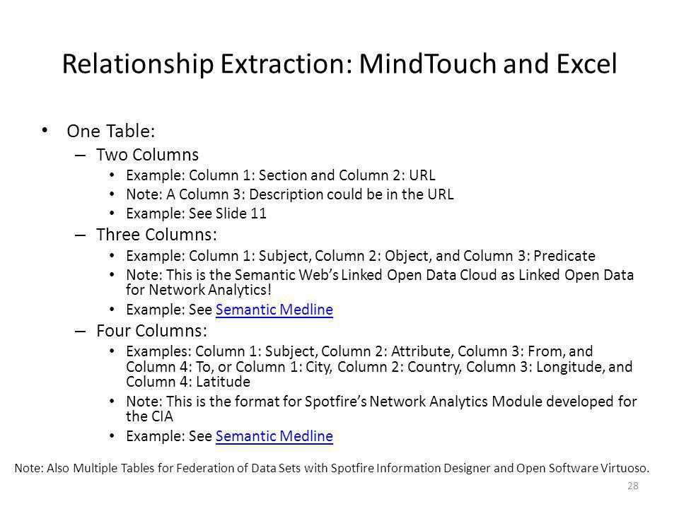 Relationship Extraction: MindTouch and Excel