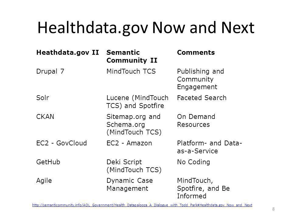 Healthdata.gov Now and Next