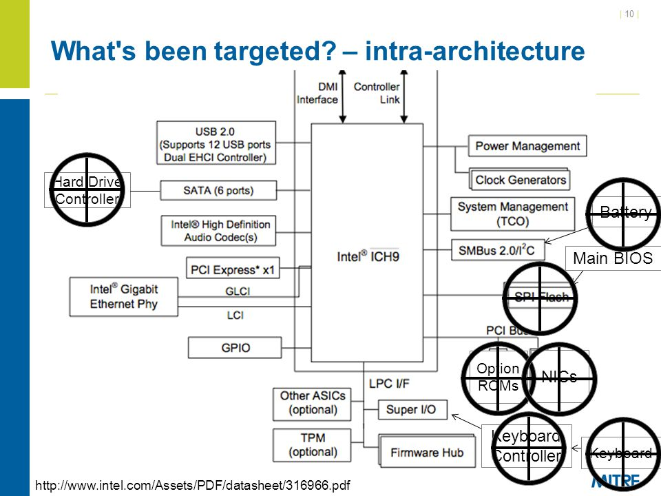What s been targeted – intra-architecture