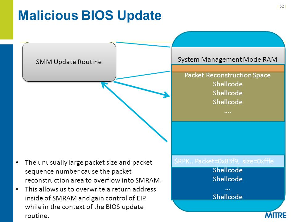 Malicious BIOS Update SMM Update Routine System Management Mode RAM