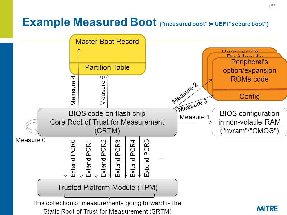 Example Measured Boot ( measured boot != UEFI secure boot )