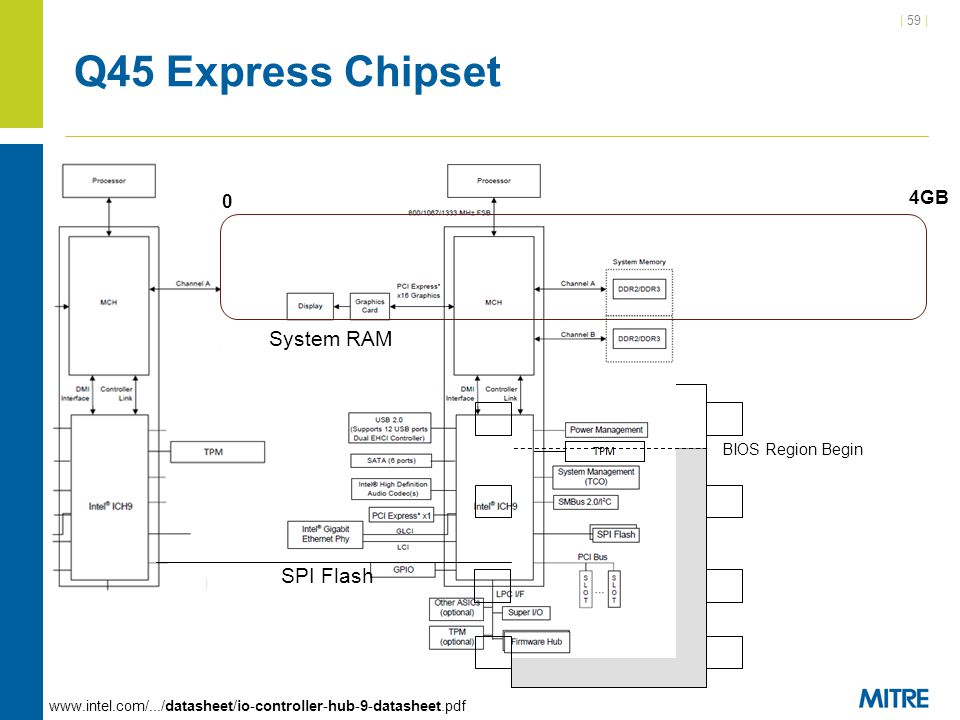 Q45 Express Chipset System RAM SPI Flash 4GB BIOS Region Begin