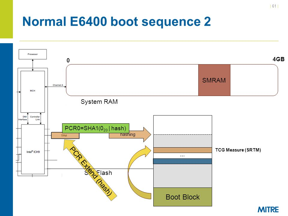 Normal E6400 boot sequence 2 PCR Extend (hash) Boot Block SMRAM