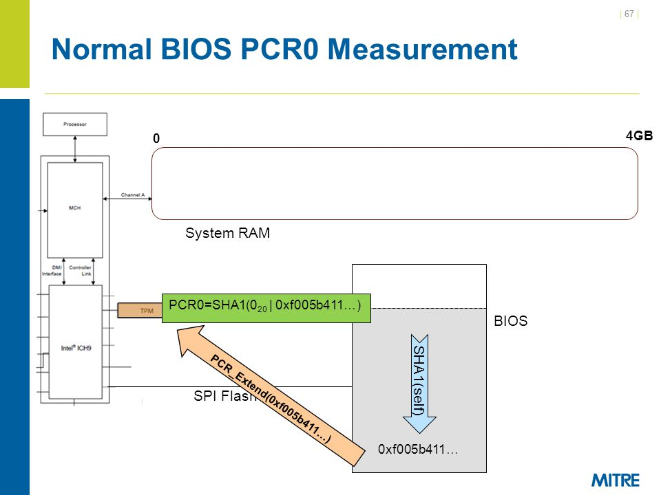Normal BIOS PCR0 Measurement