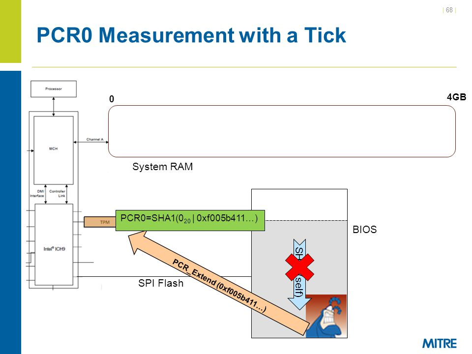 PCR0 Measurement with a Tick