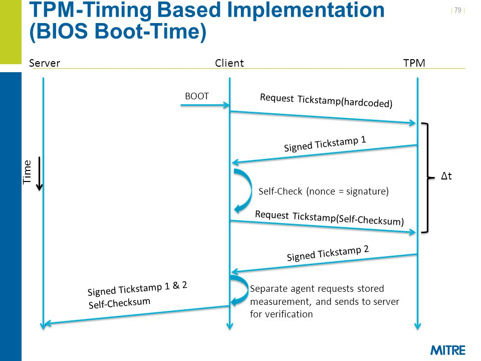 TPM-Timing Based Implementation (BIOS Boot-Time)