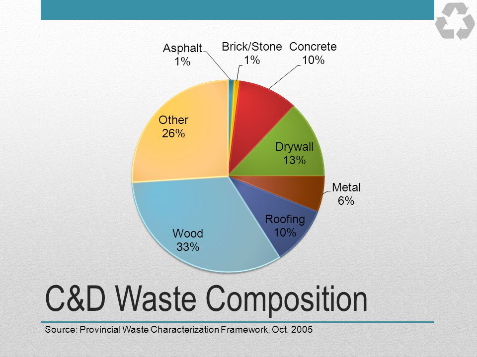 C&D Waste Composition Breakdown of Construction & Demolition waste.