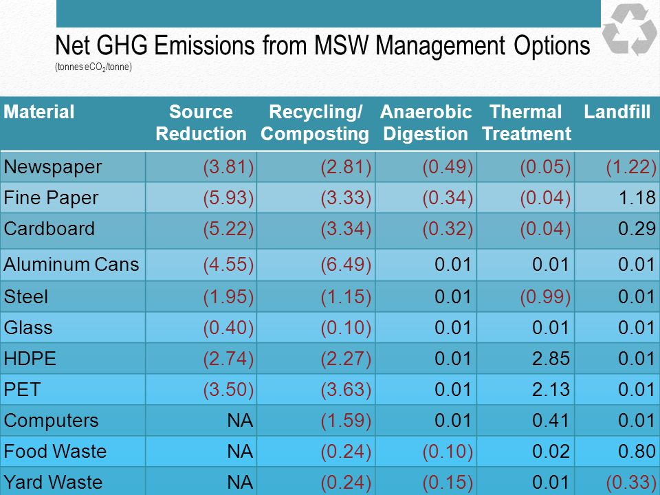 Net GHG Emissions from MSW Management Options (tonnes eCO2/tonne)