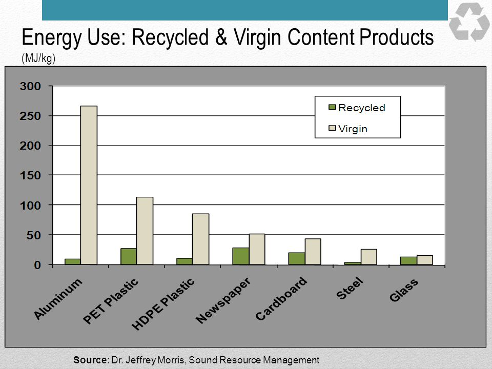 Energy Use: Recycled & Virgin Content Products (MJ/kg)
