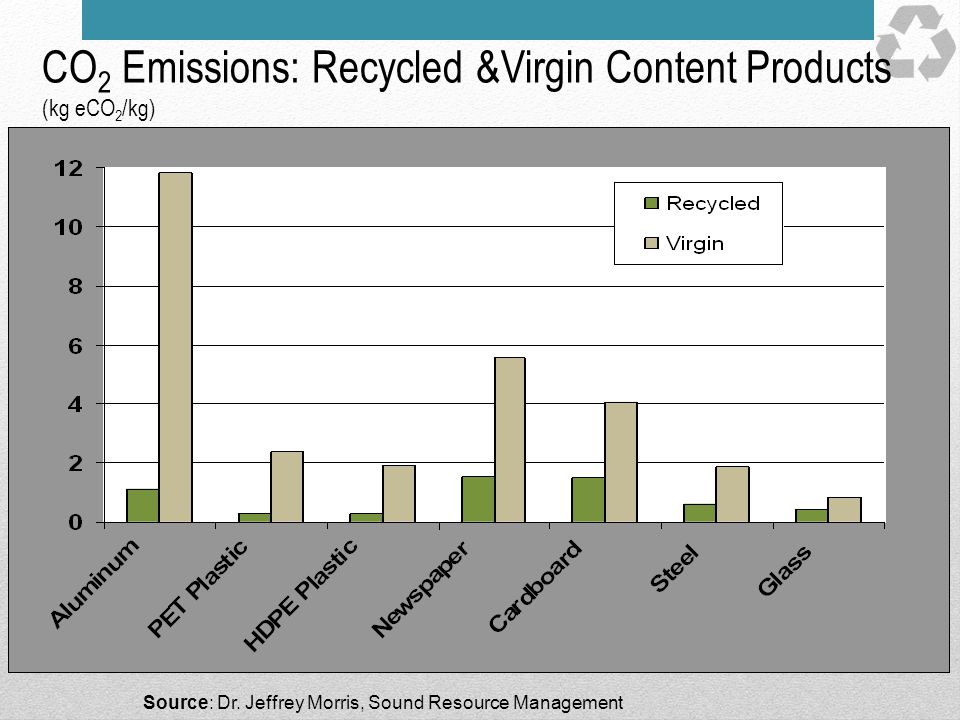 CO2 Emissions: Recycled &Virgin Content Products (kg eCO2/kg)