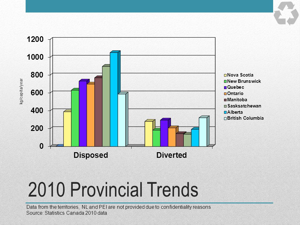kg/capita/year 2010 Provincial Trends. Data from the territories, NL and PEI are not provided due to confidentiality reasons.