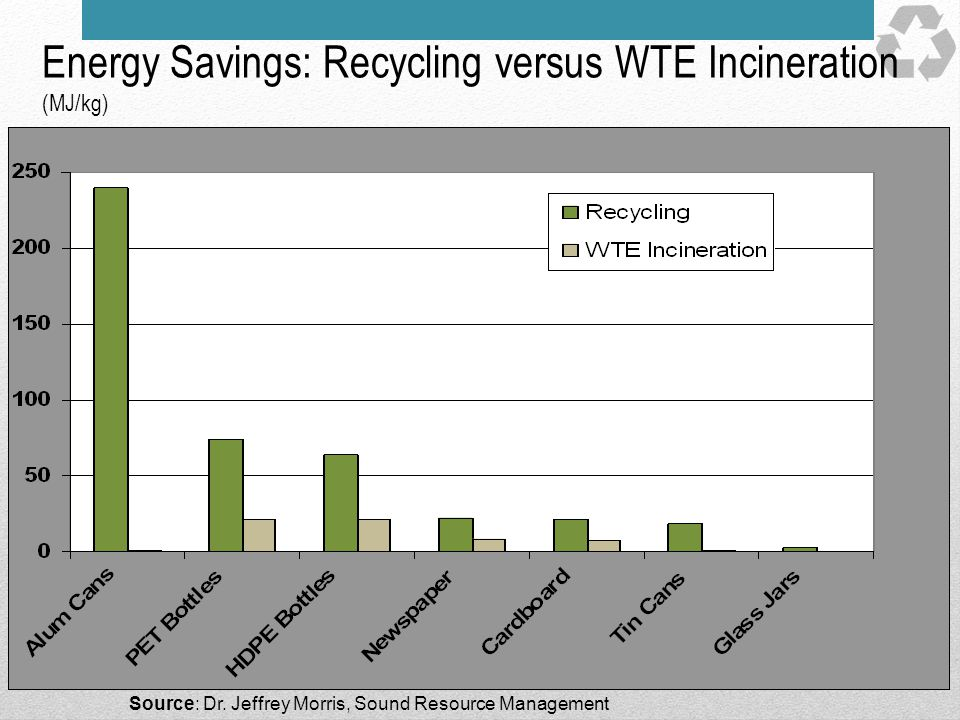 Energy Savings: Recycling versus WTE Incineration (MJ/kg)