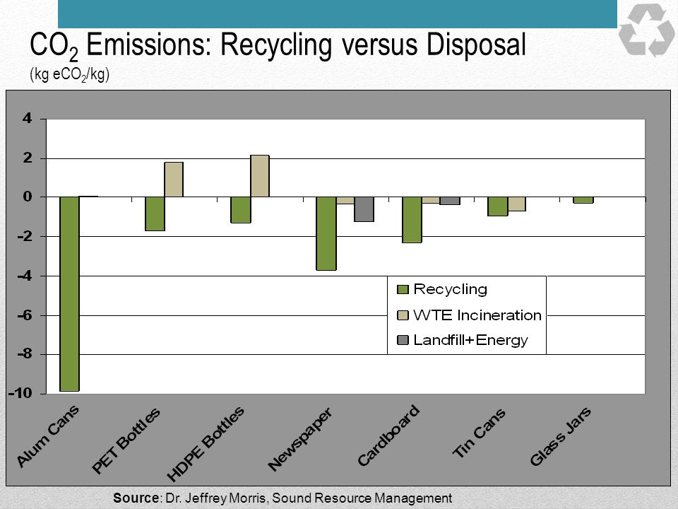 CO2 Emissions: Recycling versus Disposal (kg eCO2/kg)