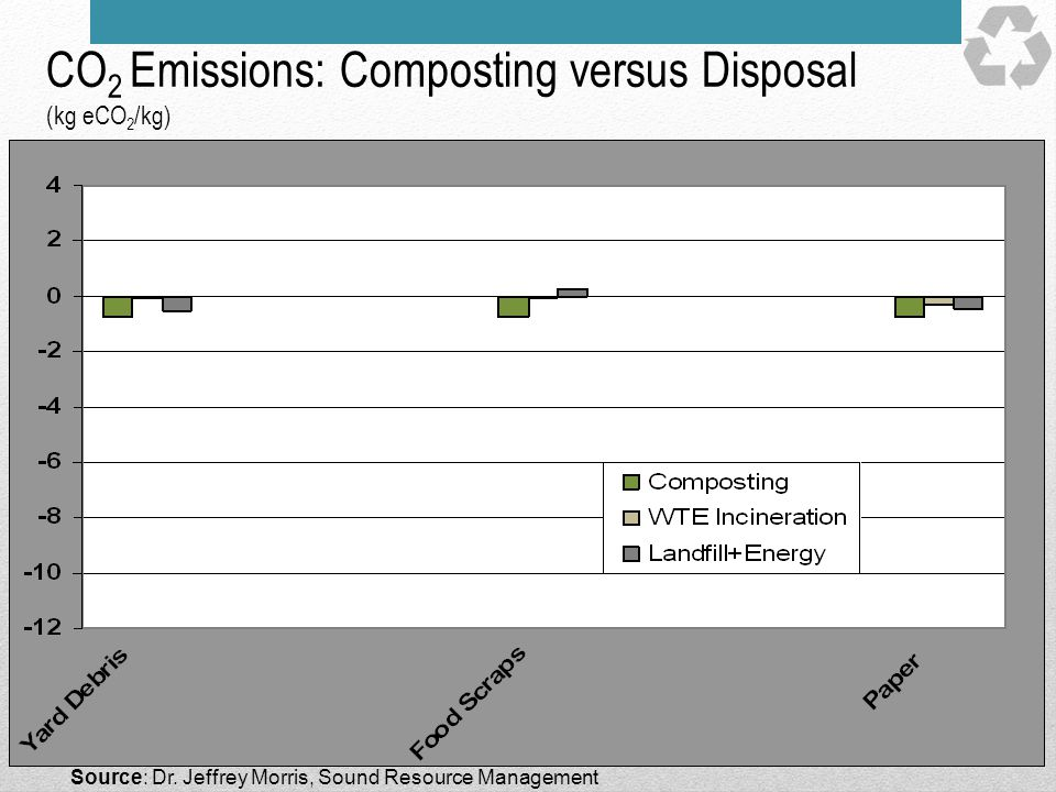CO2 Emissions: Composting versus Disposal (kg eCO2/kg)
