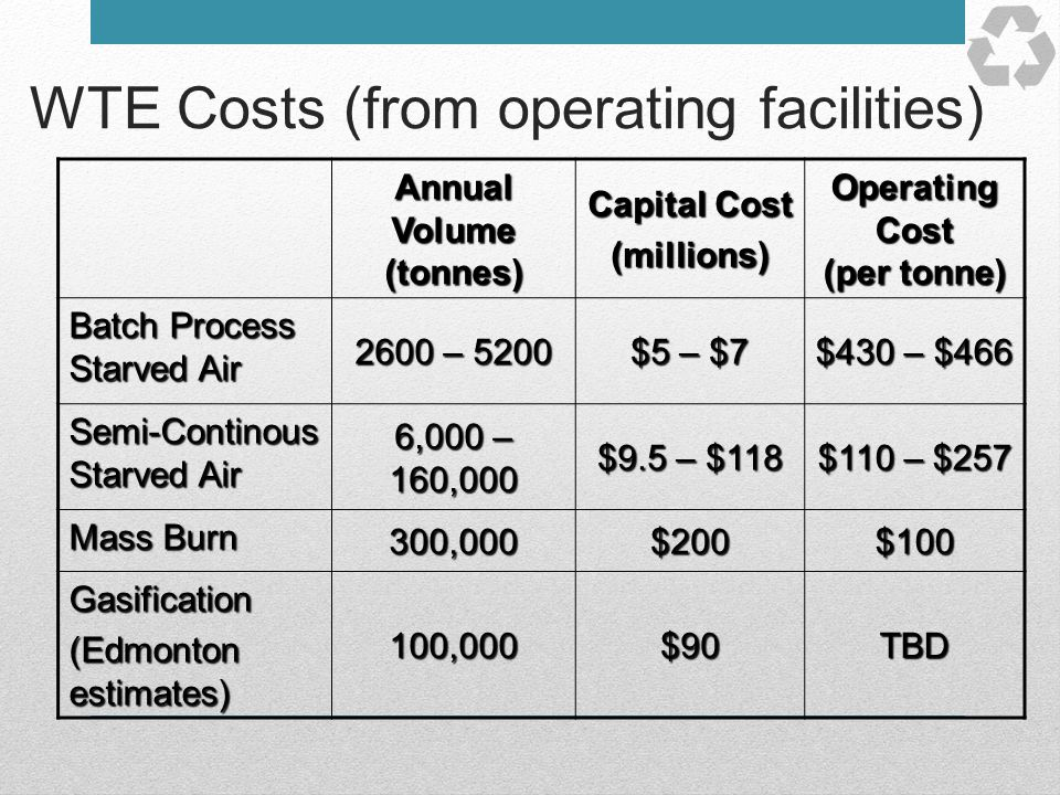 WTE Costs (from operating facilities)