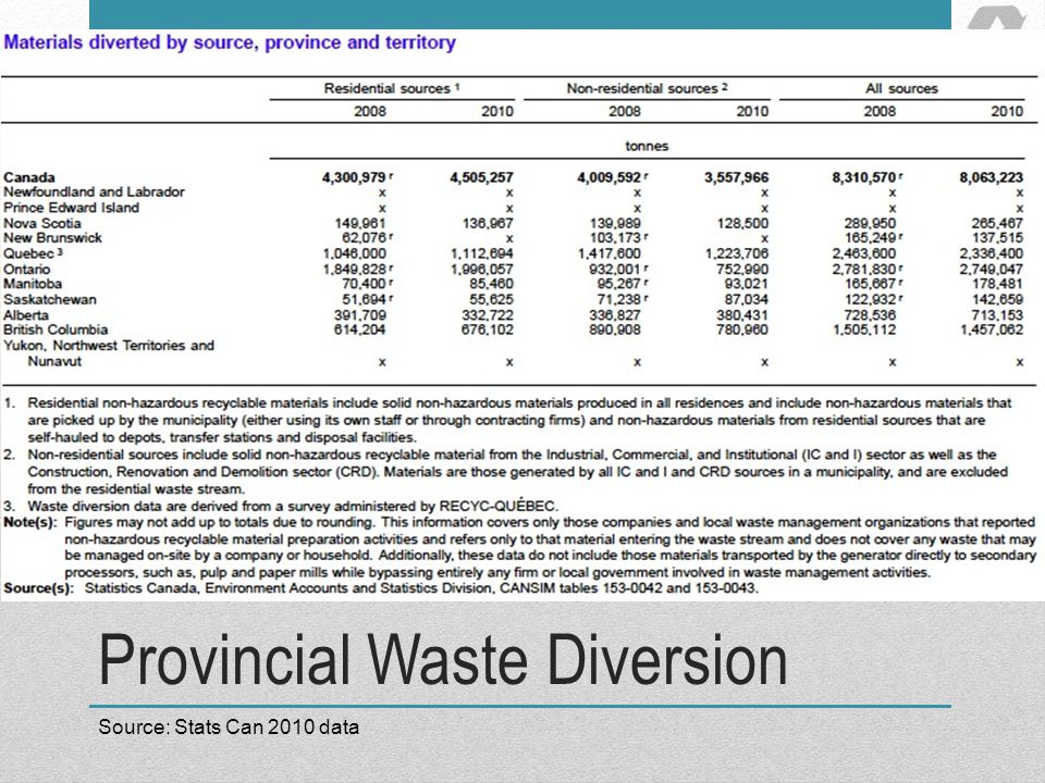 Provincial Waste Diversion