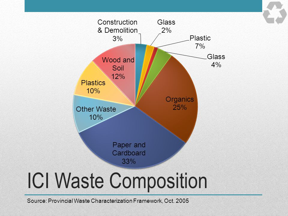 ICI Waste Composition Breakdown of waste in the ICI (Industrial, Commercial, Institutional) sector.