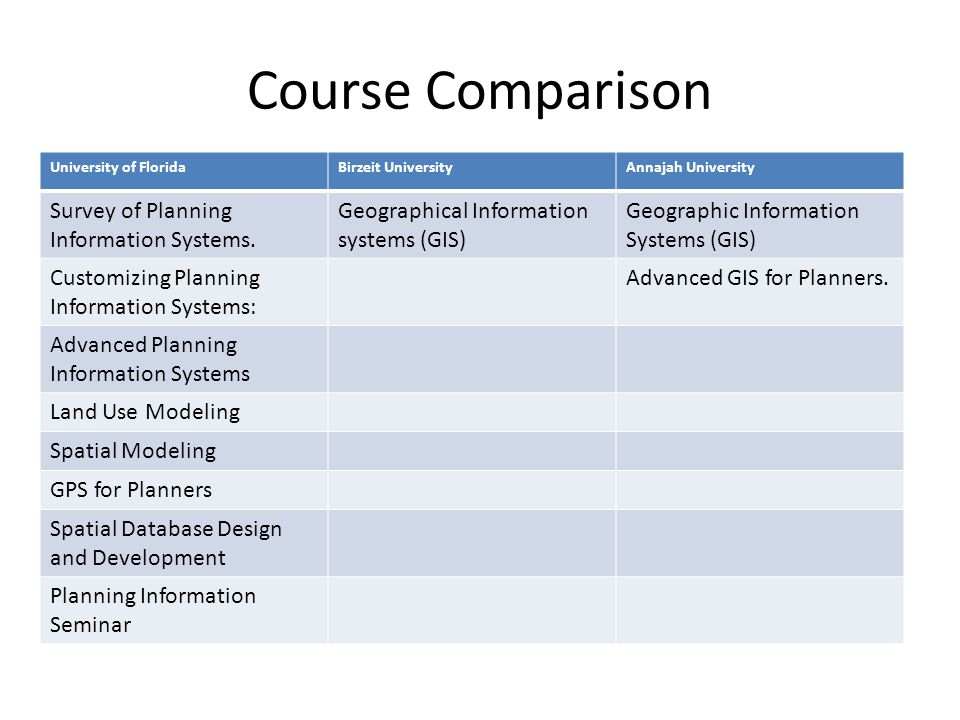 Course Comparison Survey of Planning Information Systems.