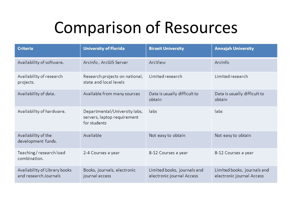 Comparison of Resources
