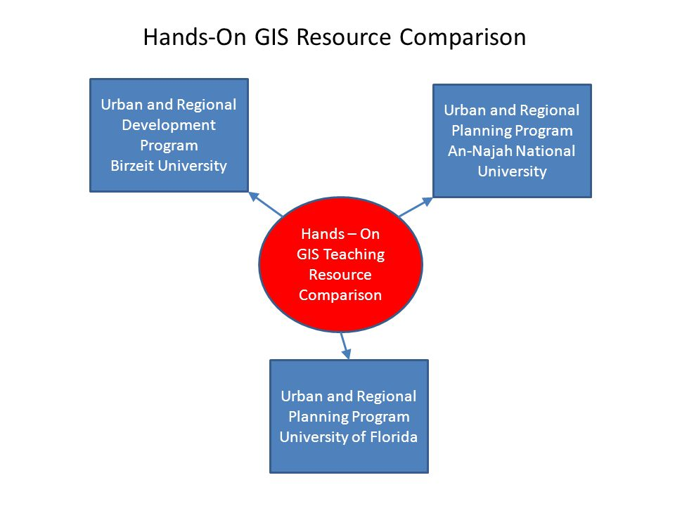 Hands-On GIS Resource Comparison
