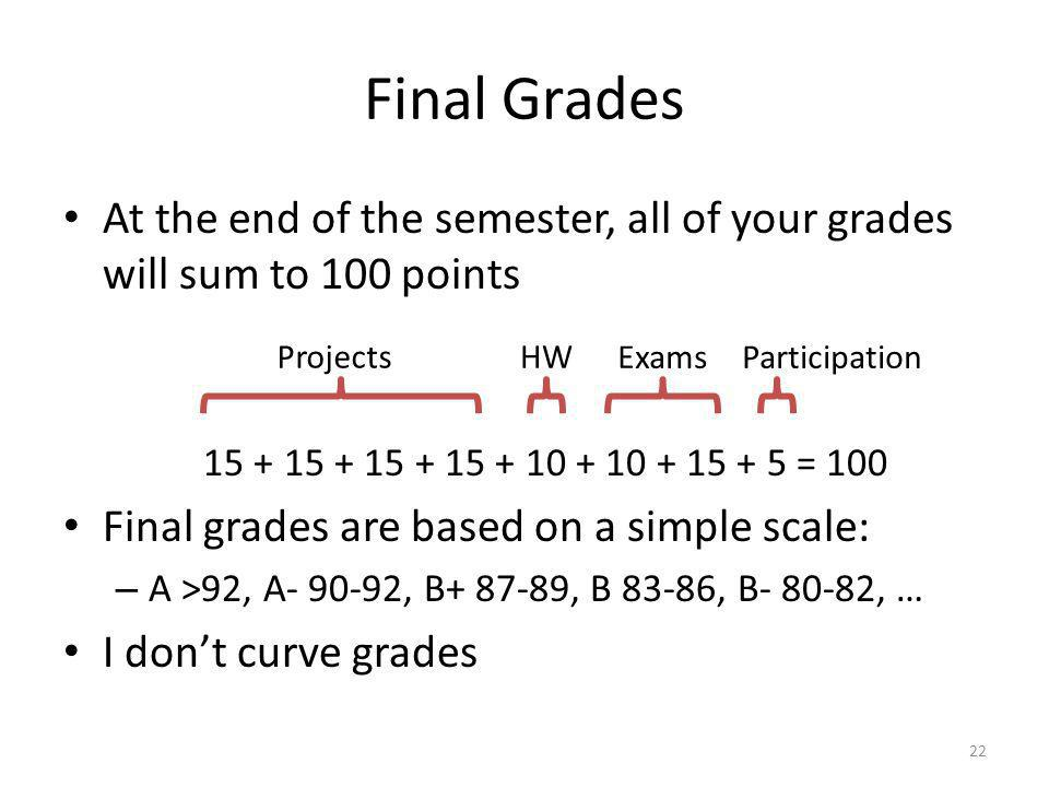 Final Grades At the end of the semester, all of your grades will sum to 100 points. 15 + 15 + 15 + 15 + 10 + 10 + 15 + 5 = 100.