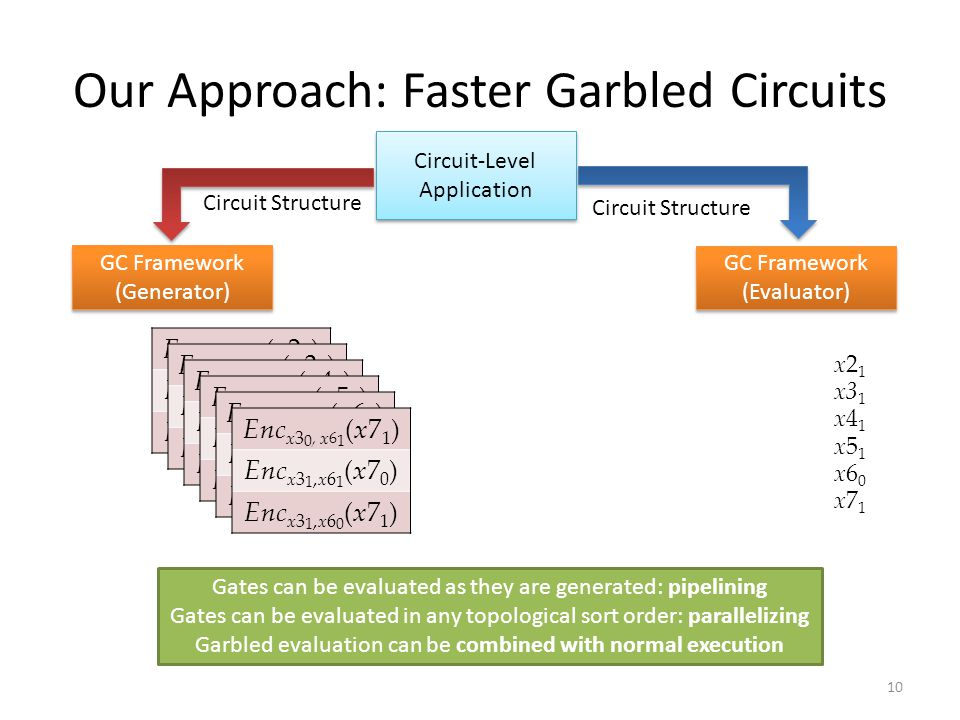Our Approach: Faster Garbled Circuits