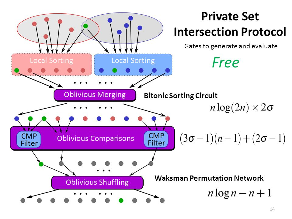 Private Set Intersection Protocol