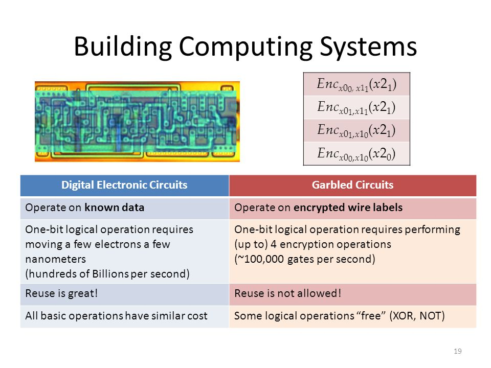 Building Computing Systems