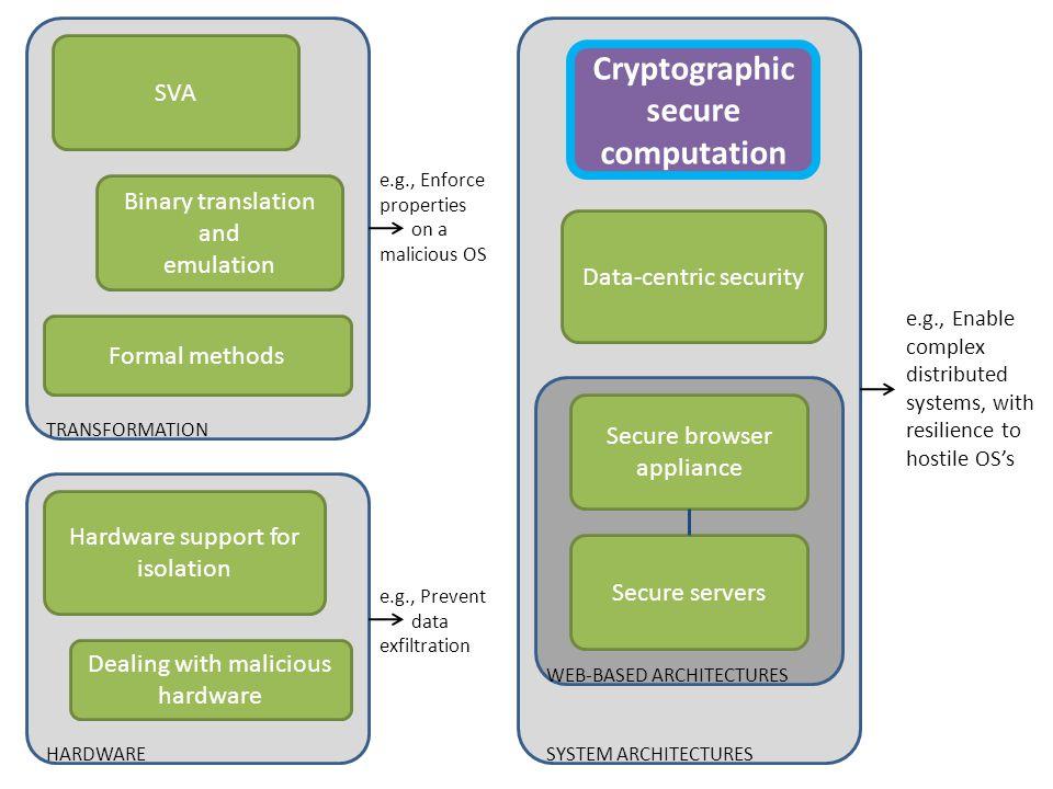Cryptographic secure computation
