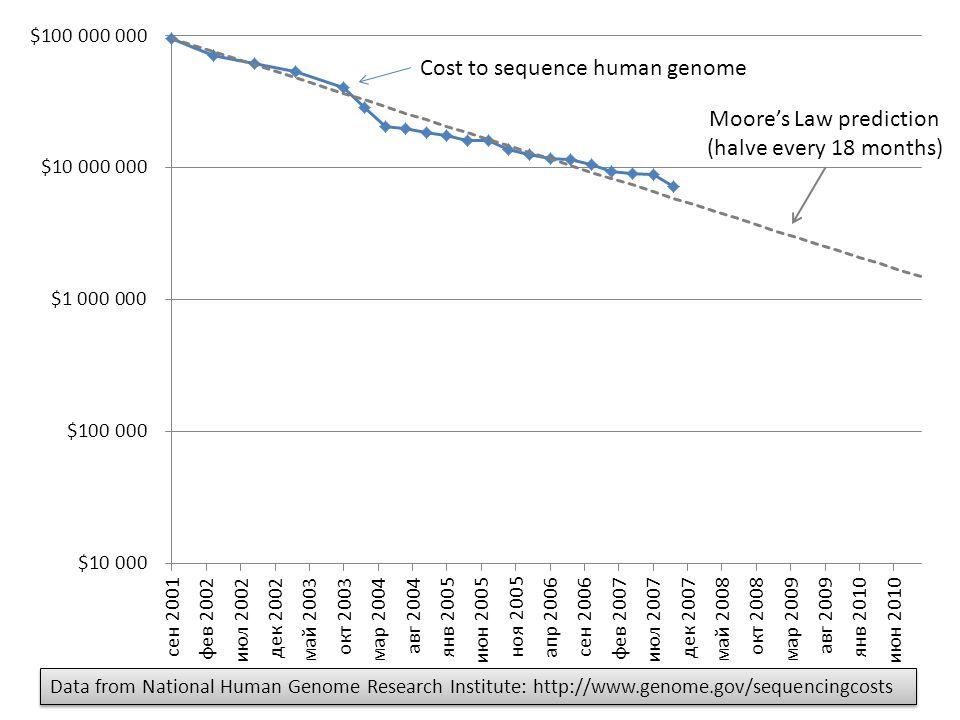 Moore's Law prediction