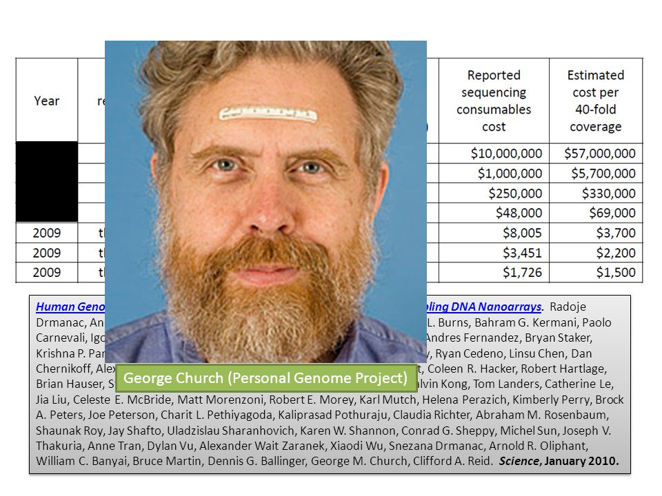 George Church (Personal Genome Project)