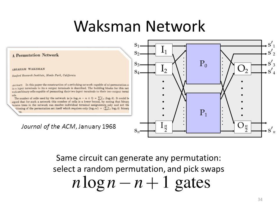 Waksman Network Same circuit can generate any permutation: